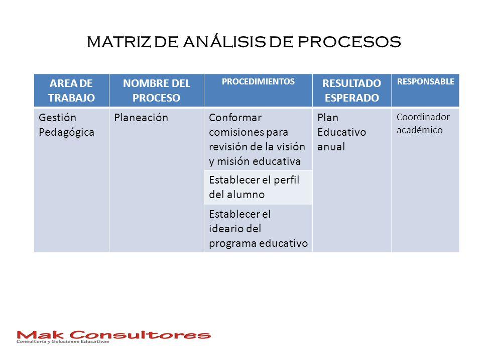 MATRIZ DE ANÁLISIS DE PROCESOS