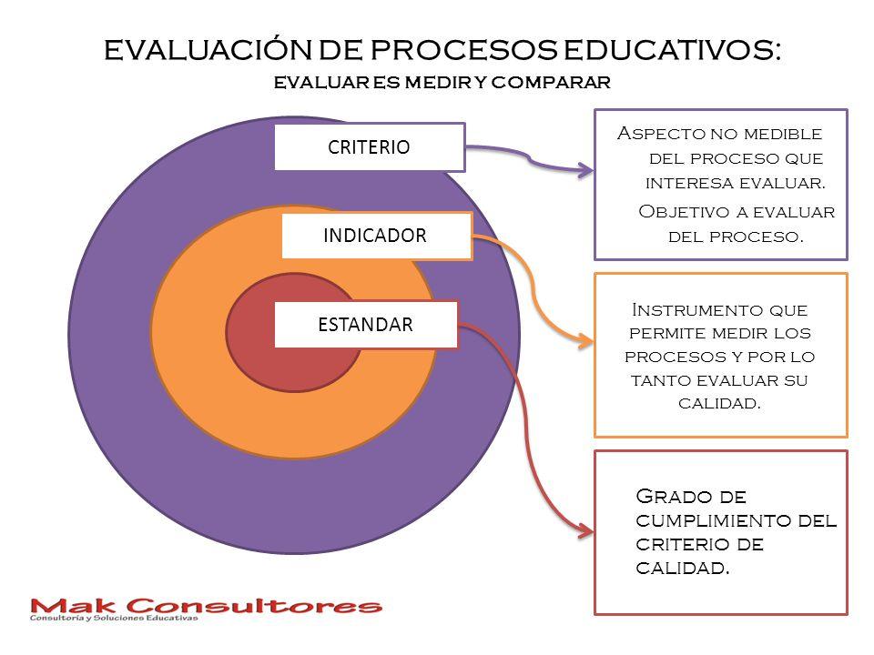 EVALUACIÓN DE PROCESOS EDUCATIVOS: evaluar es medir y comparar