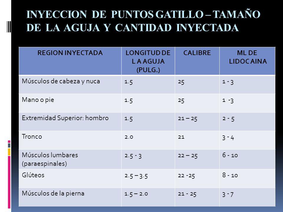 INYECCION DE PUNTOS GATILLO – TAMAÑO DE LA AGUJA Y CANTIDAD INYECTADA