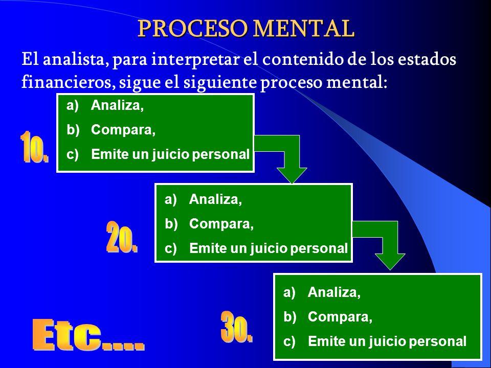 PROCESO MENTAL El analista, para interpretar el contenido de los estados financieros, sigue el siguiente proceso mental: