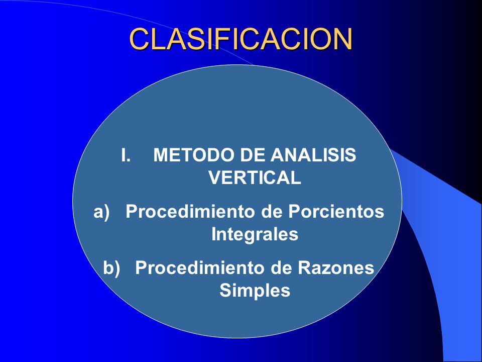 CLASIFICACION METODO DE ANALISIS VERTICAL