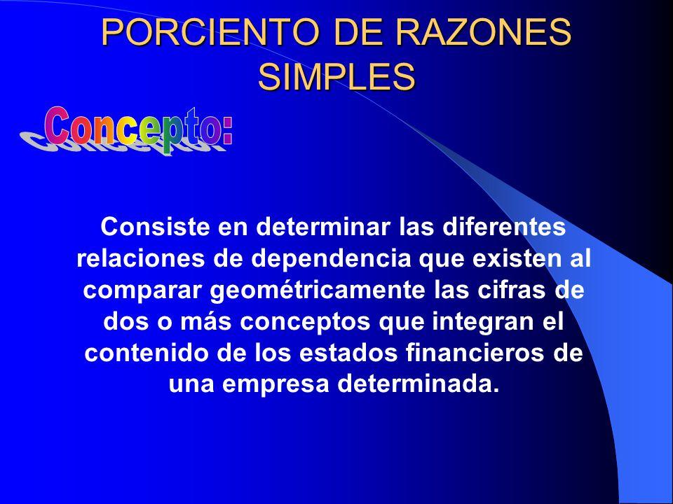 PORCIENTO DE RAZONES SIMPLES