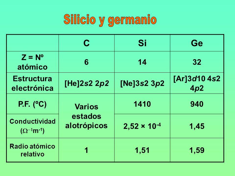 Silicio y germanio C Si Ge Z = Nº atómico 6 14 32