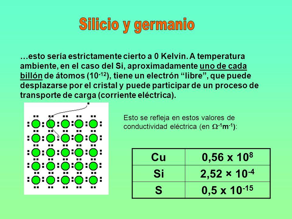 Silicio y germanio Cu 0,56 x 108 Si 2,52 × 10-4 S 0,5 x 10-15
