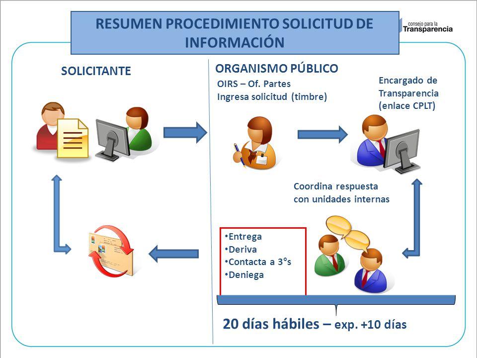 RESUMEN PROCEDIMIENTO SOLICITUD DE INFORMACIÓN