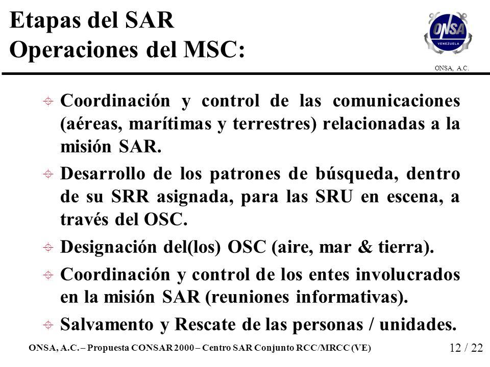 Etapas del SAR Operaciones del MSC: