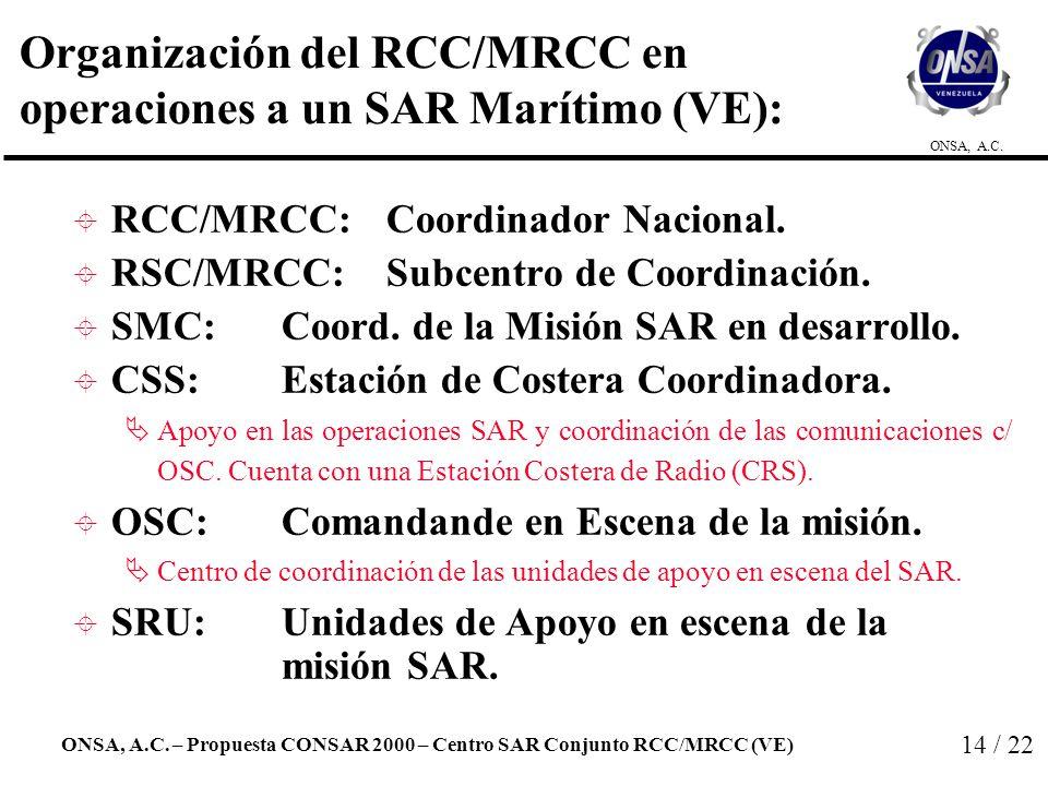 Organización del RCC/MRCC en operaciones a un SAR Marítimo (VE):
