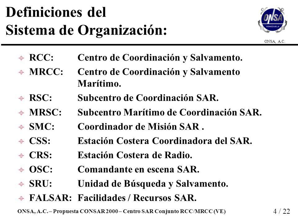 Definiciones del Sistema de Organización: