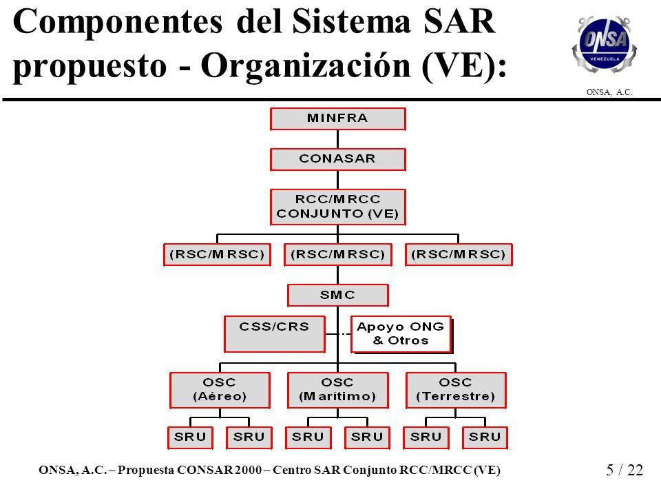 Componentes del Sistema SAR propuesto - Organización (VE):