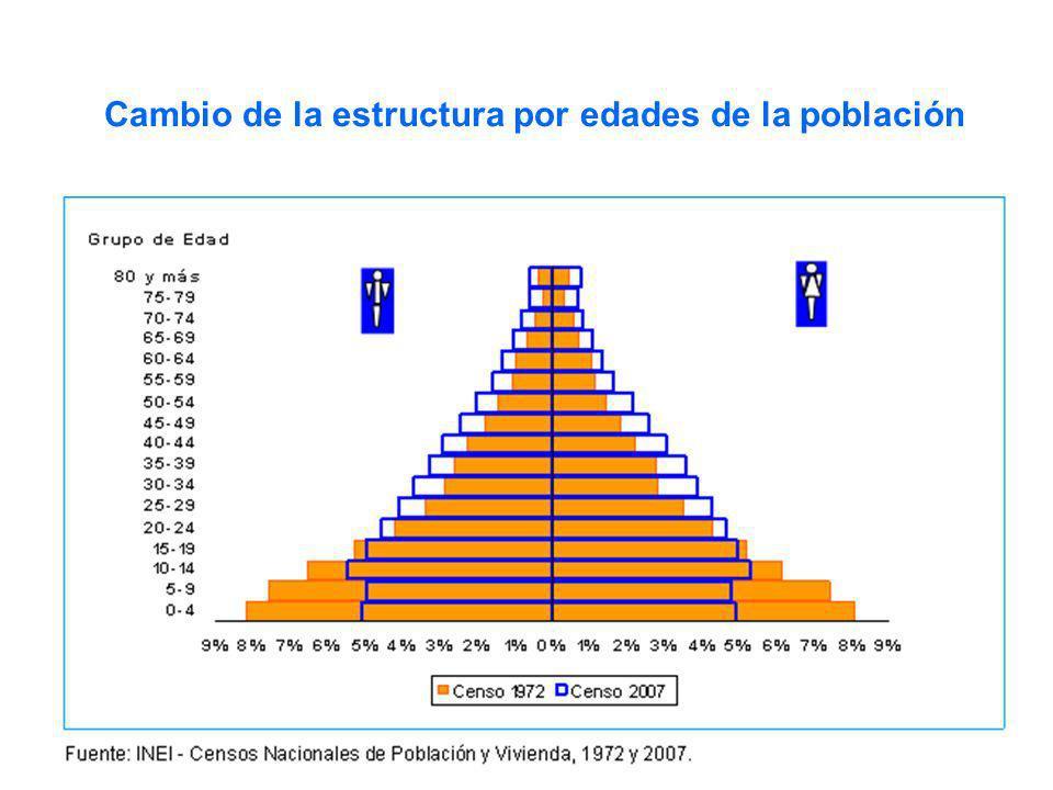 Cambio de la estructura por edades de la población