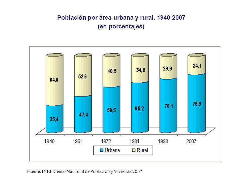 Población por área urbana y rural, 1940-2007