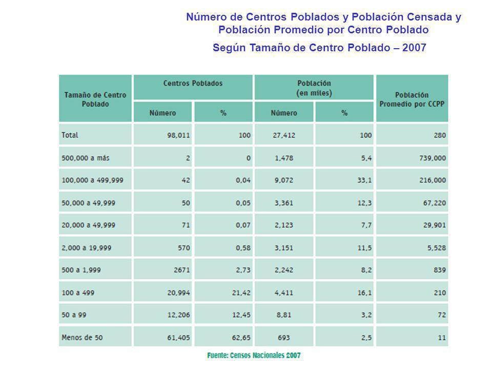 Según Tamaño de Centro Poblado – 2007