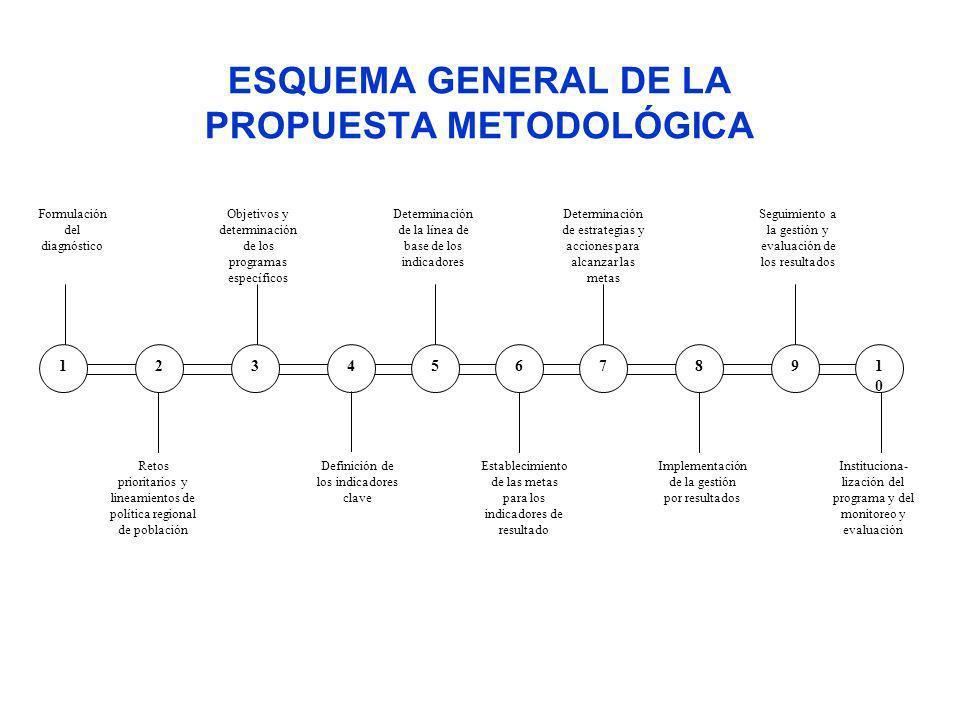 ESQUEMA GENERAL DE LA PROPUESTA METODOLÓGICA