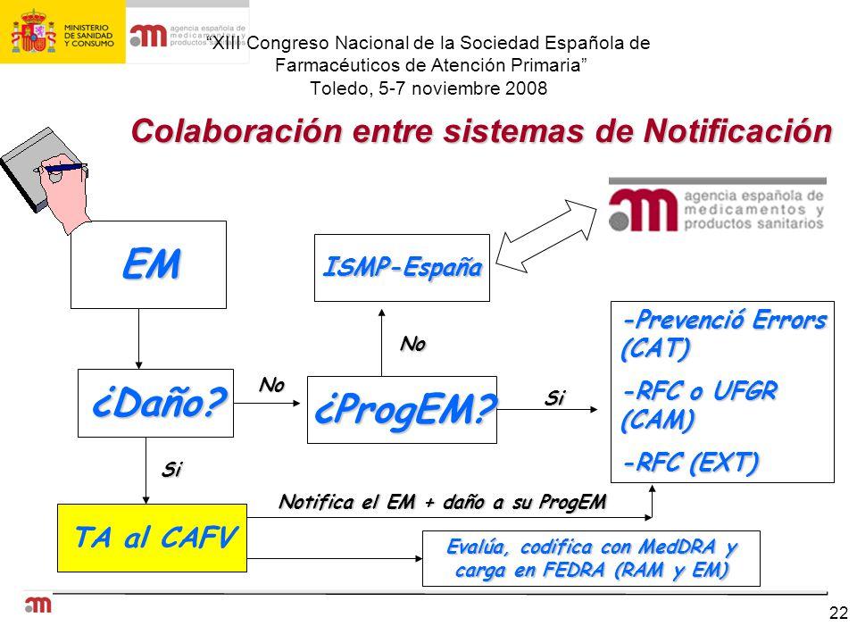 EM ¿Daño ¿ProgEM Colaboración entre sistemas de Notificación