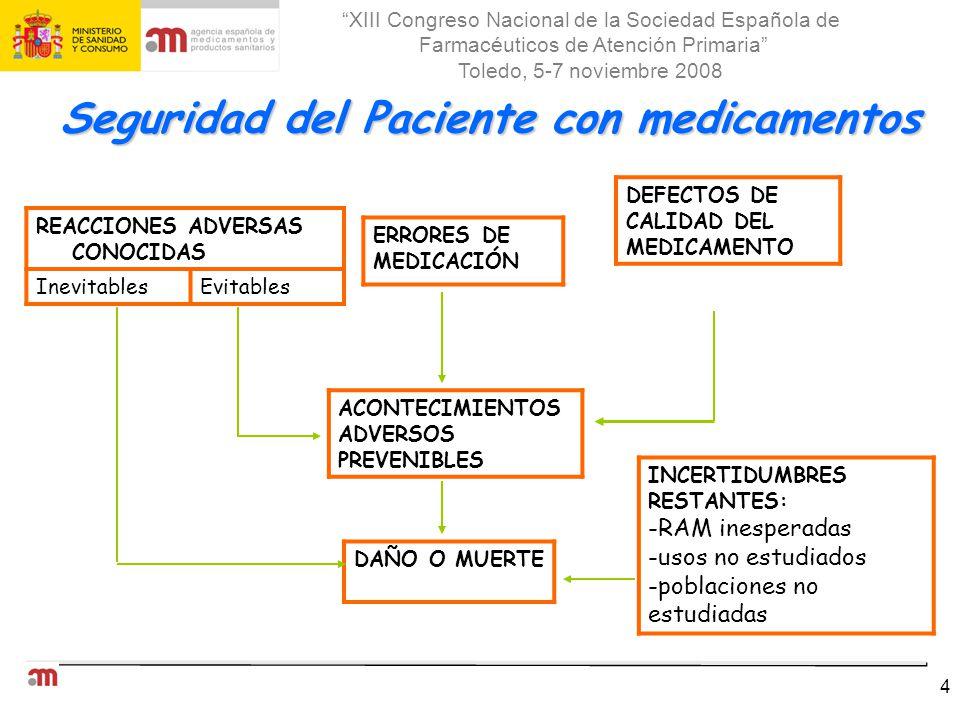 Seguridad del Paciente con medicamentos