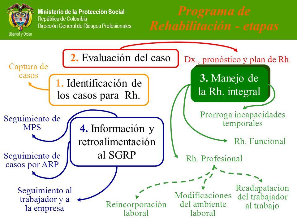 Programa de Rehabilitación - etapas