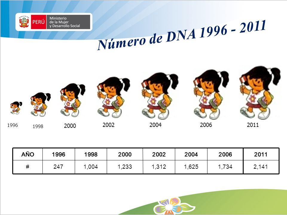 Número de DNA 1996 - 2011 2011. 2006. 2004. 2002. 2000. 1998. 1996. AÑO. 1996. 1998. 2000.