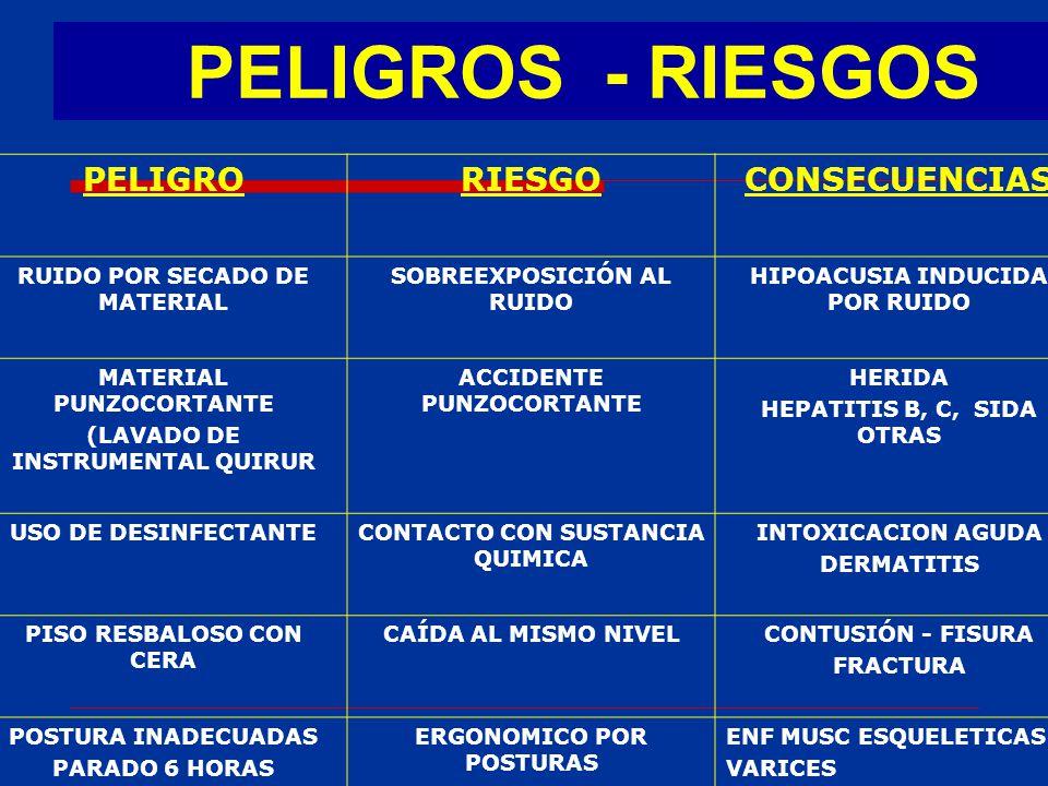 PELIGROS - RIESGOS PELIGRO RIESGO CONSECUENCIAS