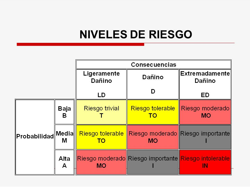 NIVELES DE RIESGO