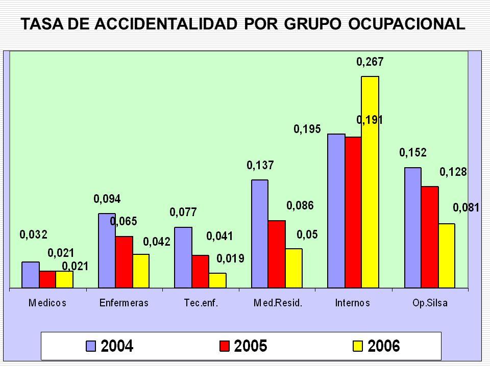TASA DE ACCIDENTALIDAD POR GRUPO OCUPACIONAL