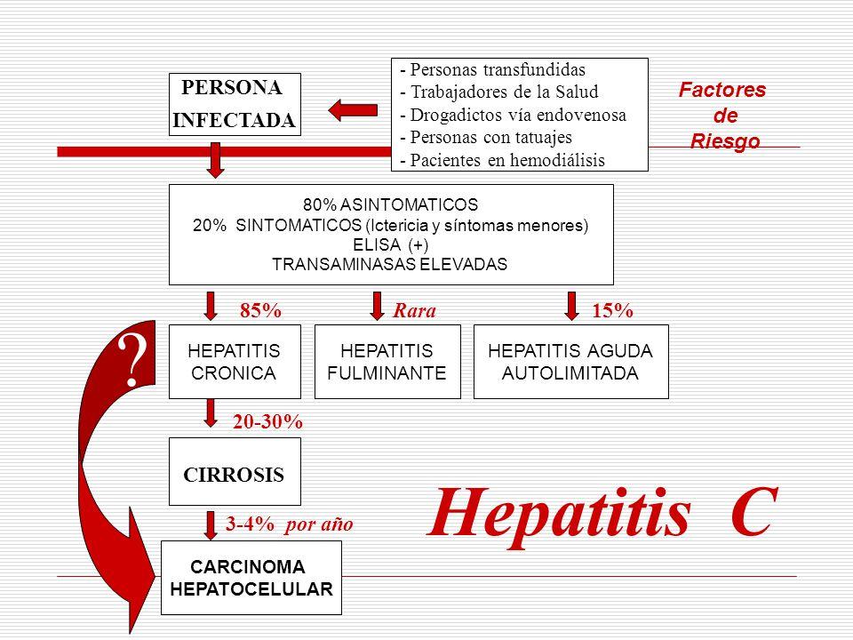 Hepatitis C PERSONA INFECTADA CIRROSIS 85% Rara 15% 20-30%