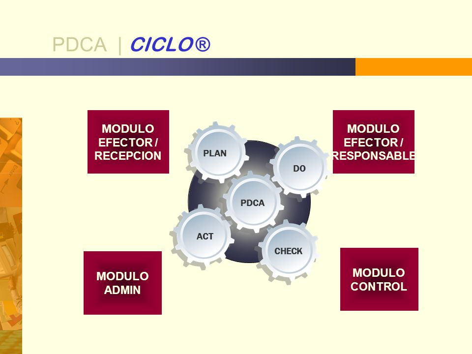 PDCA | CICLO ® MODULO MODULO MODULO MODULO EFECTOR / RECEPCION