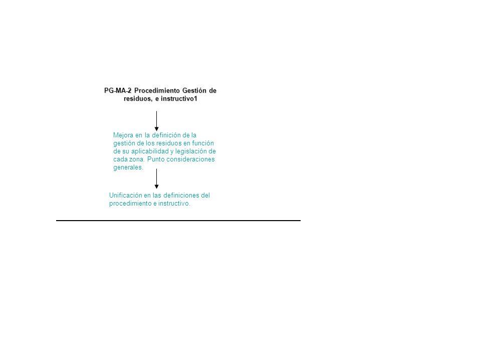 PG-MA-2 Procedimiento Gestión de residuos, e instructivo1