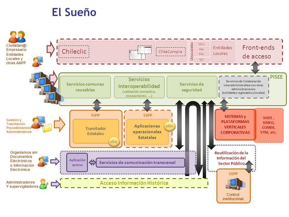 El Sueño Front-ends Chileclic de acceso PISEE