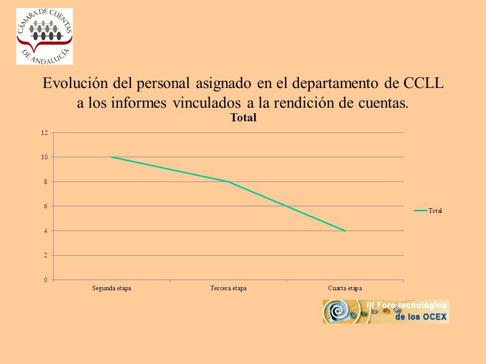 Evolución del personal asignado en el departamento de CCLL a los informes vinculados a la rendición de cuentas.