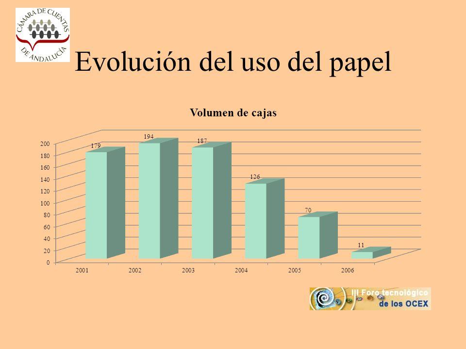 Evolución del uso del papel