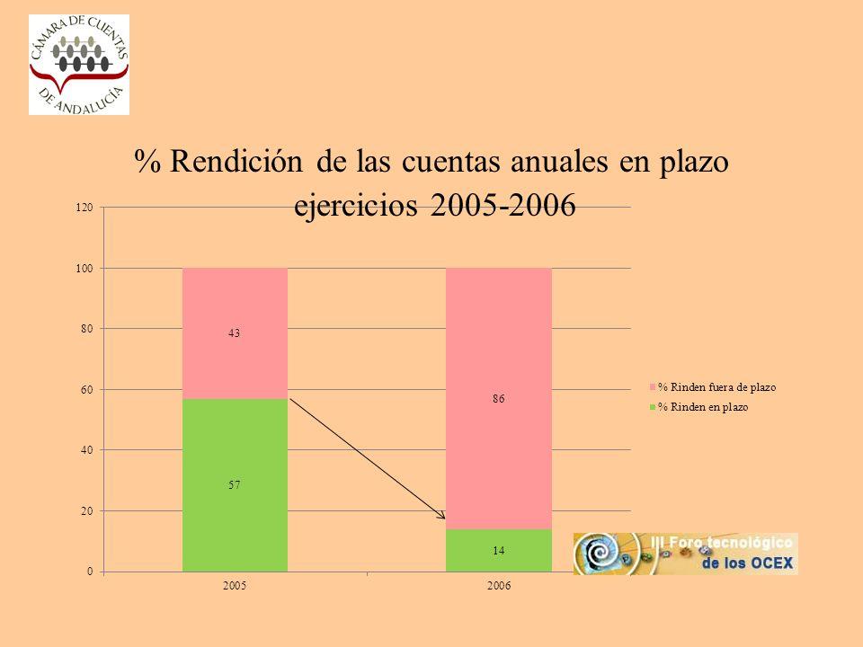 % Rendición de las cuentas anuales en plazo