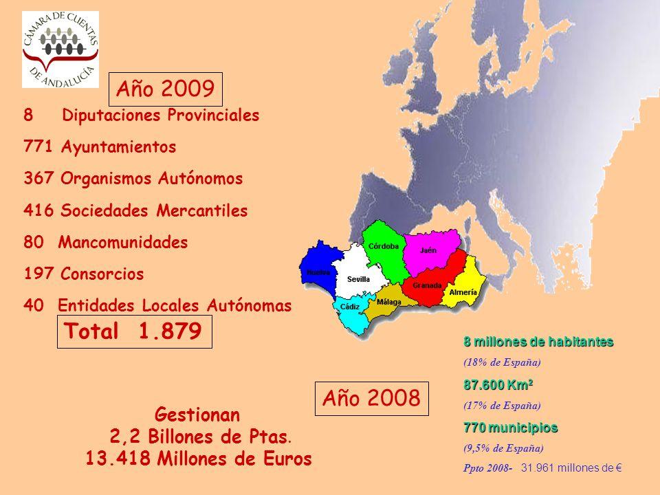 Año 2009 Total 1.879 Año 2008 Gestionan 2,2 Billones de Ptas.