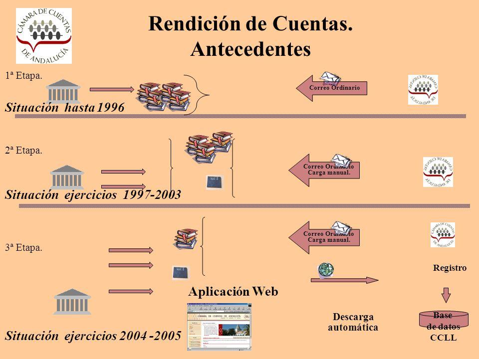 Rendición de Cuentas. Antecedentes