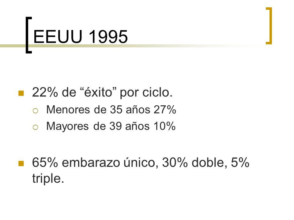 EEUU 1995 22% de éxito por ciclo.