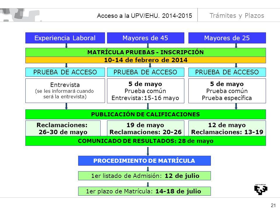 Acceso a la UPV/EHU. 2014-2015 Trámites y Plazos Experiencia Laboral
