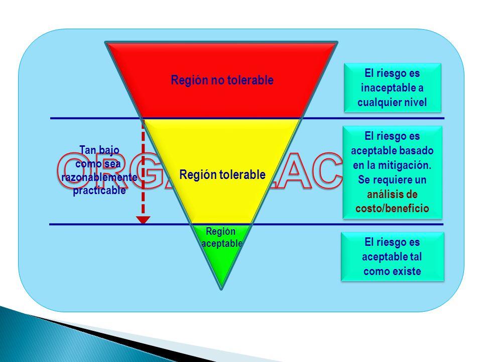 ORGANIZACIÓN Región no tolerable Región tolerable El riesgo es