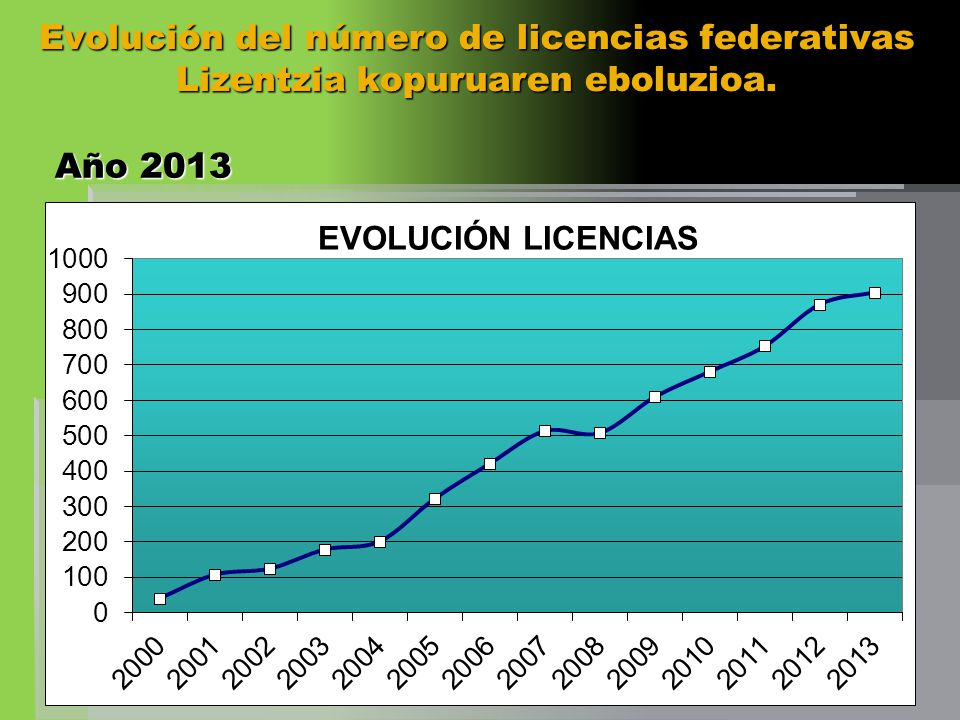 Evolución del número de licencias federativas Lizentzia kopuruaren eboluzioa.