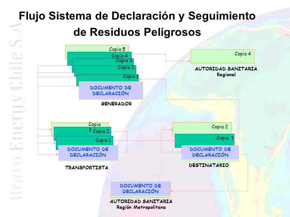 Flujo Sistema de Declaración y Seguimiento de Residuos Peligrosos