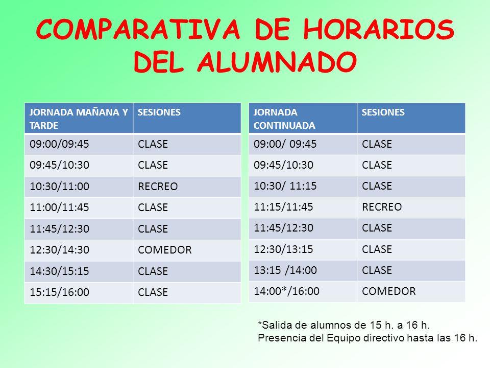 COMPARATIVA DE HORARIOS DEL ALUMNADO