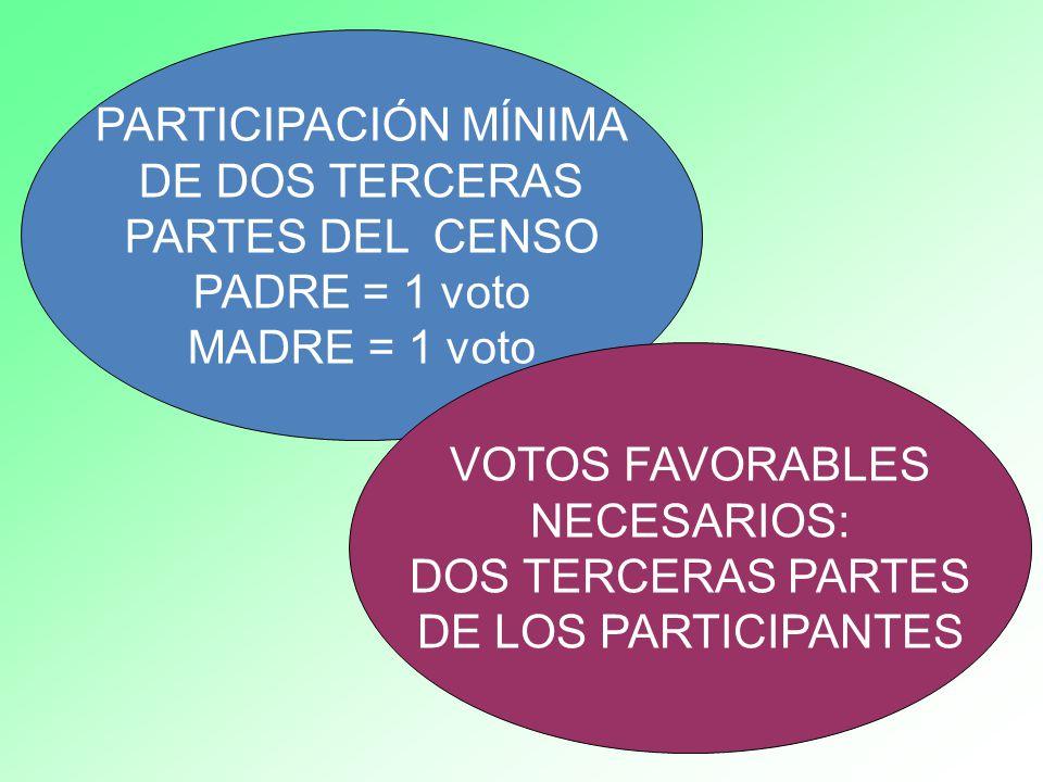 PARTICIPACIÓN MÍNIMA DE DOS TERCERAS. PARTES DEL CENSO. PADRE = 1 voto. MADRE = 1 voto. VOTOS FAVORABLES.