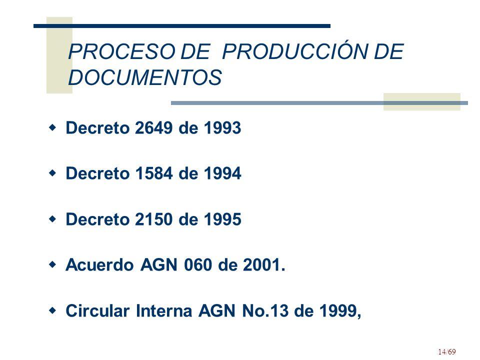 PROCESO DE PRODUCCIÓN DE DOCUMENTOS
