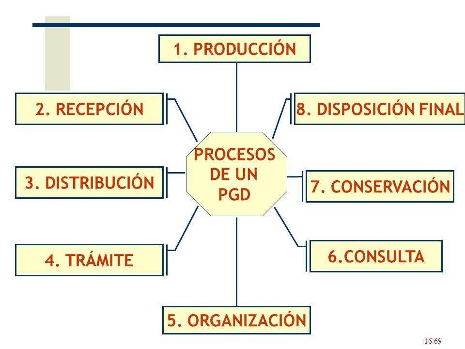1. PRODUCCIÓN 2. RECEPCIÓN. 8. DISPOSICIÓN FINAL. PROCESOS. DE UN. PGD. 3. DISTRIBUCIÓN. 7. CONSERVACIÓN.