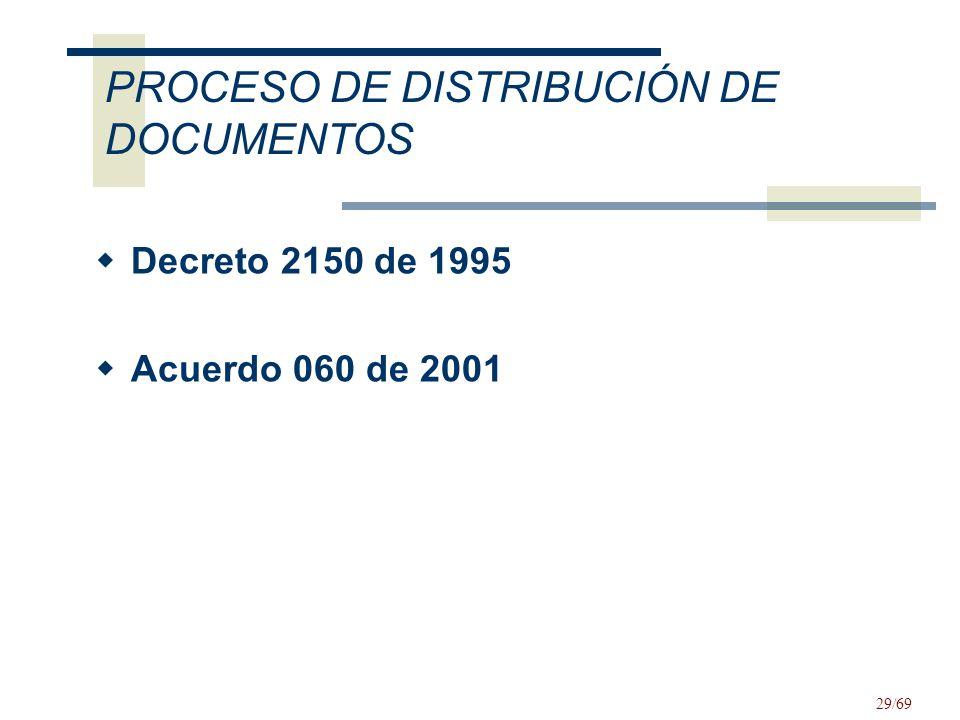 PROCESO DE DISTRIBUCIÓN DE DOCUMENTOS