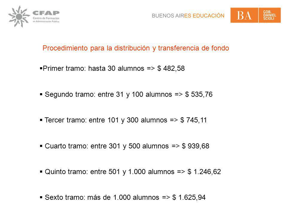 Procedimiento para la distribución y transferencia de fondo