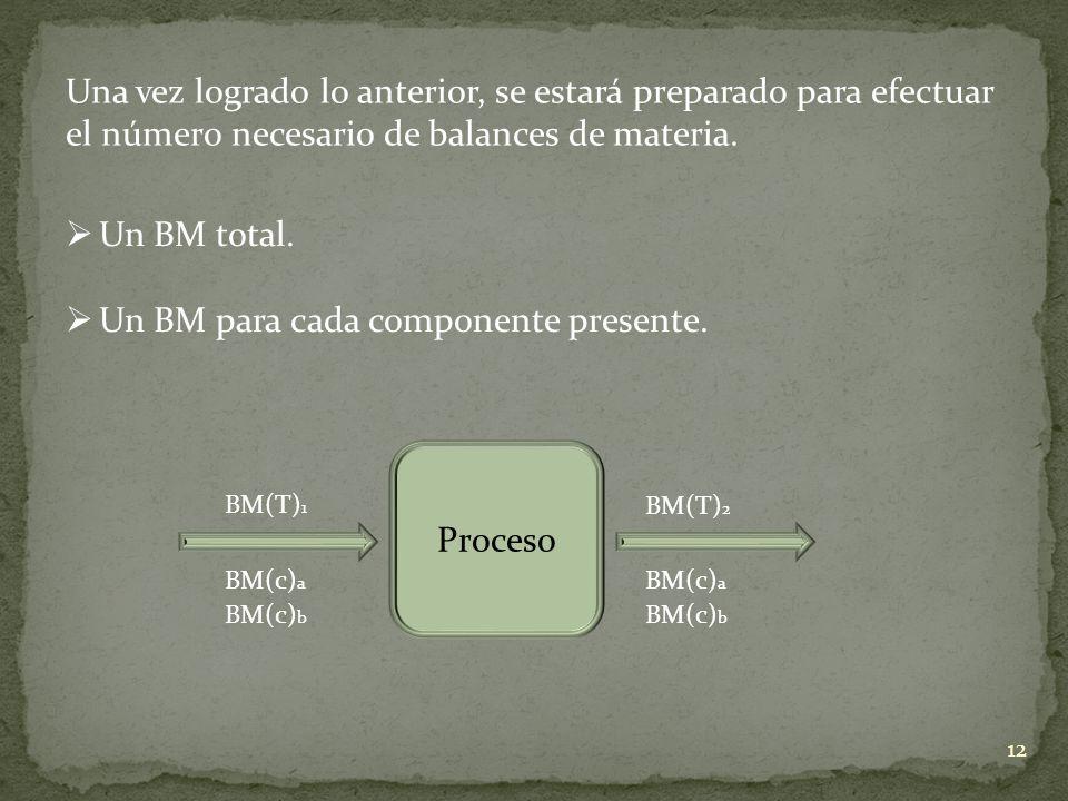 Un BM para cada componente presente.