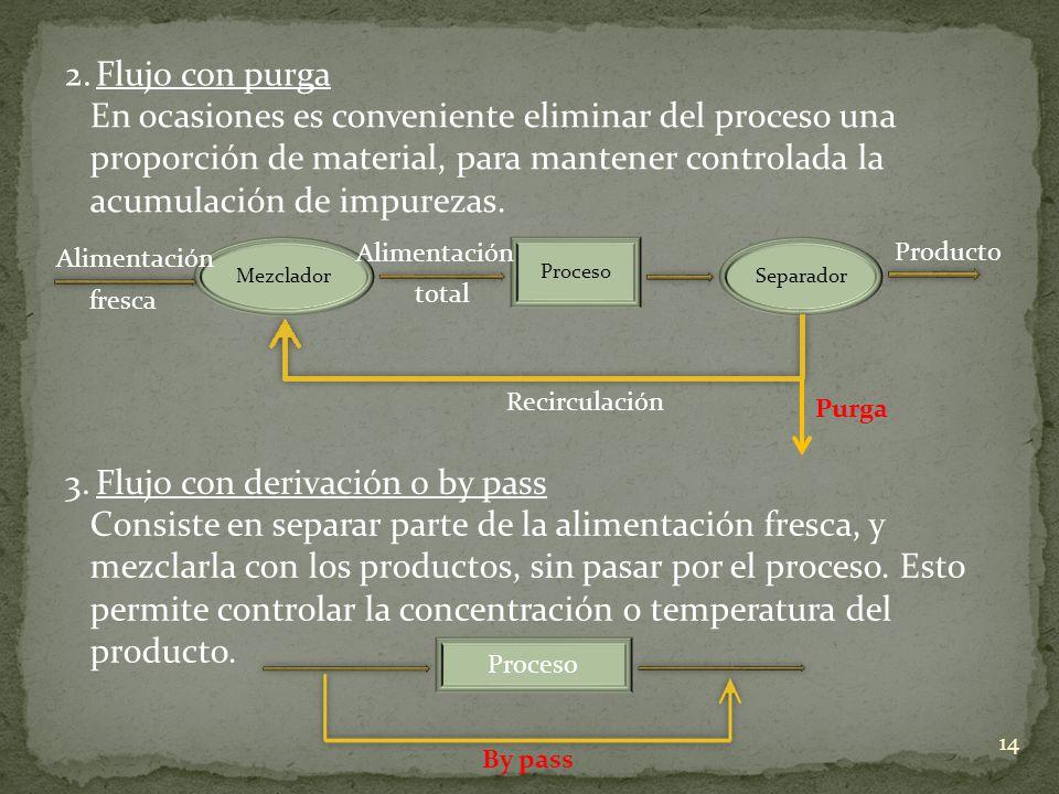 3. Flujo con derivación o by pass