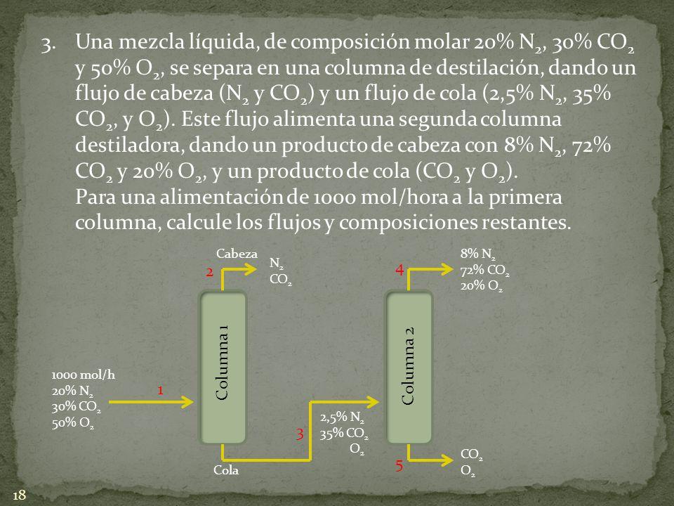Una mezcla líquida, de composición molar 20% N2, 30% CO2 y 50% O2, se separa en una columna de destilación, dando un flujo de cabeza (N2 y CO2) y un flujo de cola (2,5% N2, 35% CO2, y O2). Este flujo alimenta una segunda columna destiladora, dando un producto de cabeza con 8% N2, 72% CO2 y 20% O2, y un producto de cola (CO2 y O2).
