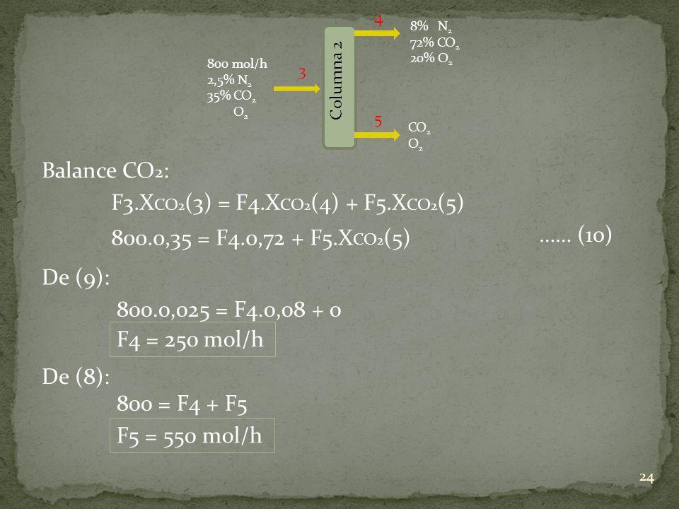 F3.XCO2(3) = F4.XCO2(4) + F5.XCO2(5)