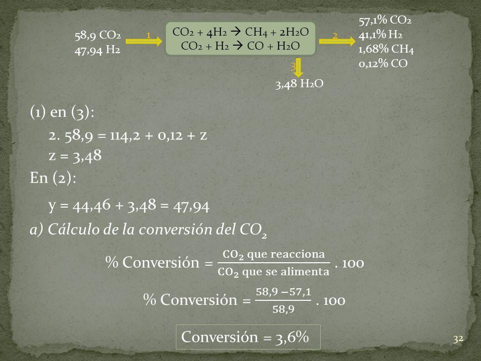 a) Cálculo de la conversión del CO2