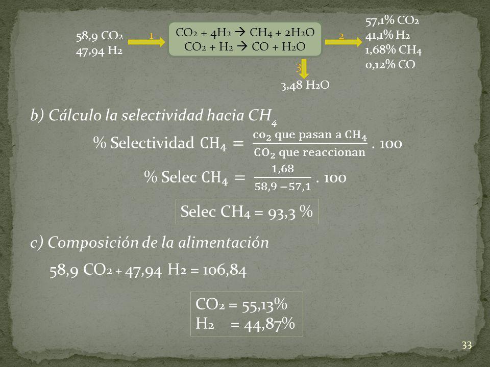 b) Cálculo la selectividad hacia CH4